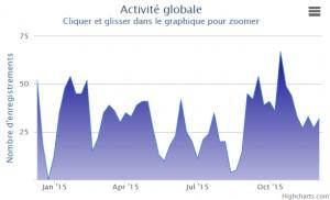 Statistiques sur l'activité globale du marché immobilier