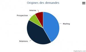Statistiques sur l'origine des demandes